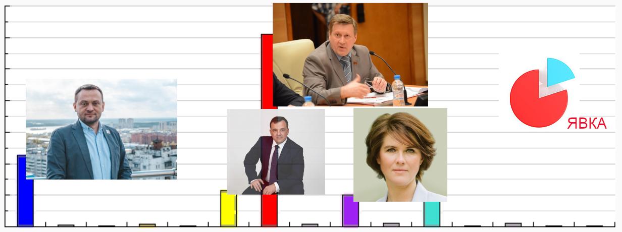 выборы мэра Новосибирска