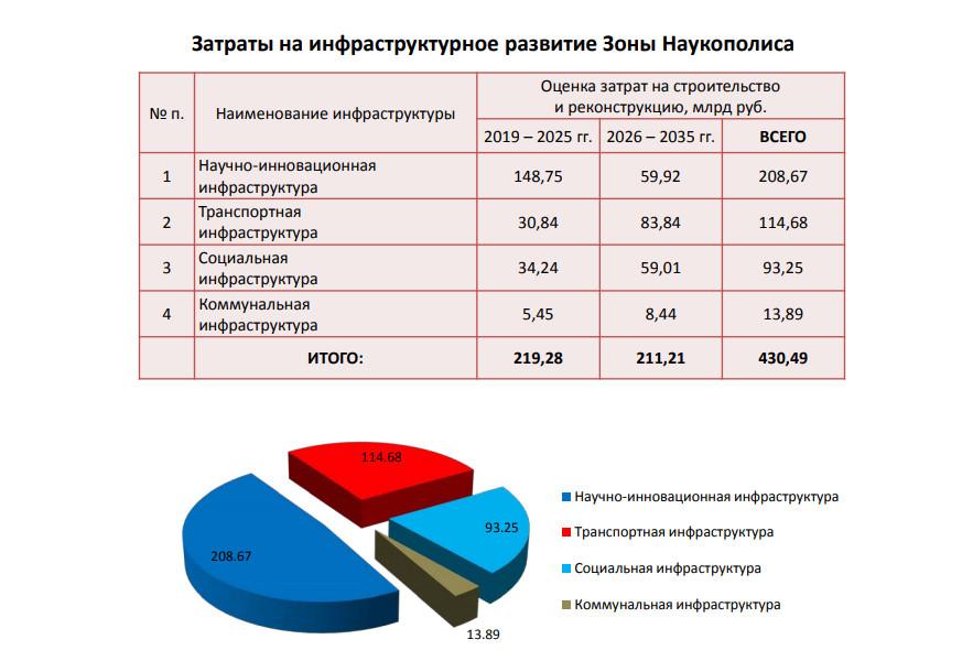 Страница «Исследовательской работы для развития зоны опережающего развития «Наукополис» новосибирской агломерации»