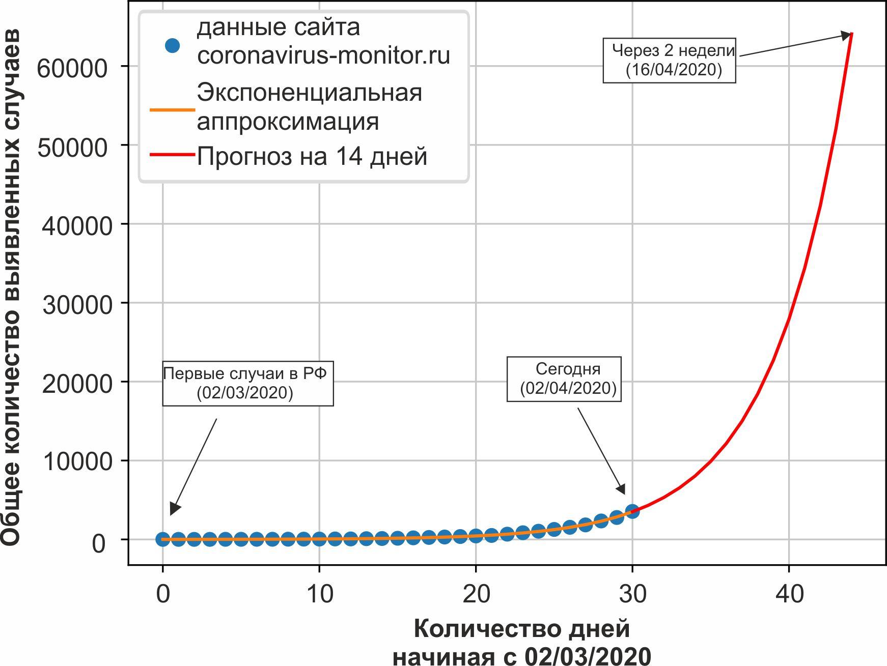 График имеющихся данных по коронавирусу со 2 марта 2020 года и экспоненциальная аппроксимация полученных данных