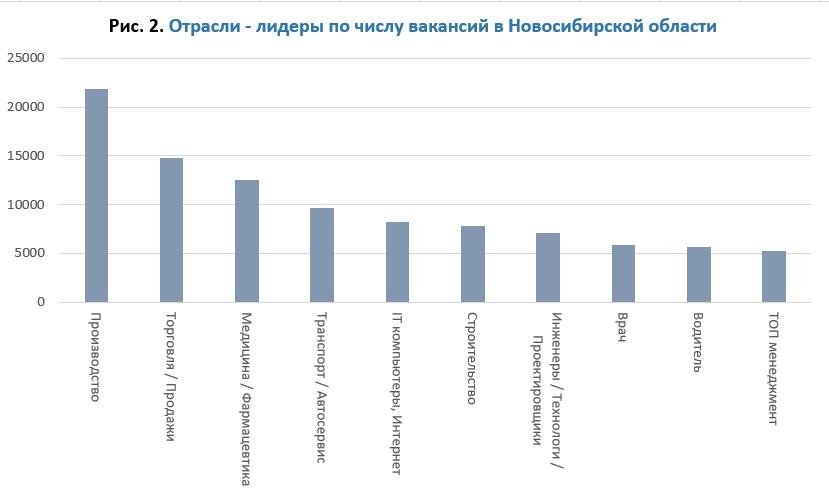Отрасли-лидеры по количеству вакансий представлены на рис. 2.