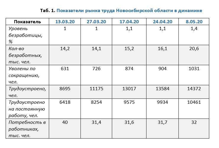 Показатели рынка труда Новосибирской области в динамике