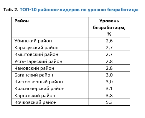 Таб. 2. ТОП-10 районов-лидеров по уровню безработицы