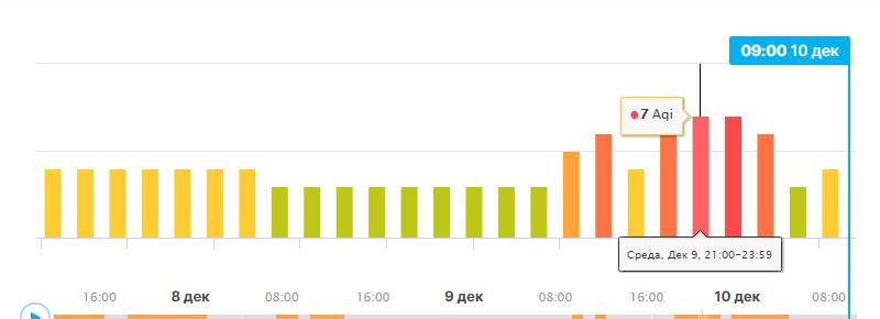 график загрязнения воздуха в новосибирске
