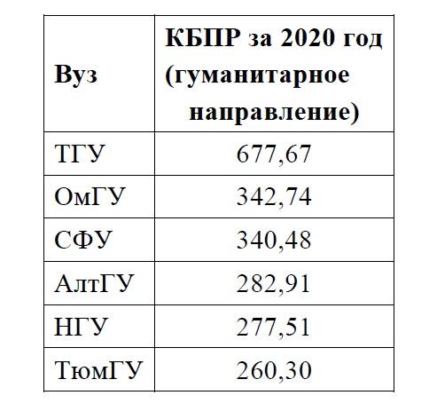 КБПР за 2020 гуманитарное направление