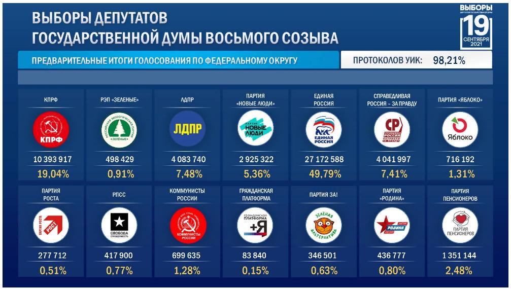 Итоги выборов в Госдуму РФ